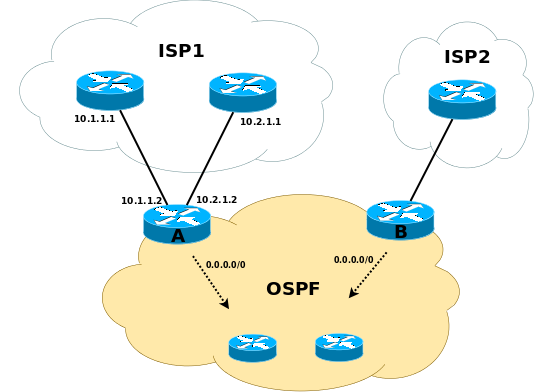 OSPF default route in JUNOS « \1