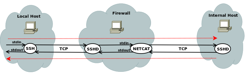 """Jump in"""" with ssh and netcat « \1"""