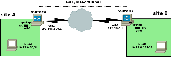 GRE bridging, IPsec and NFQUEUE « \1